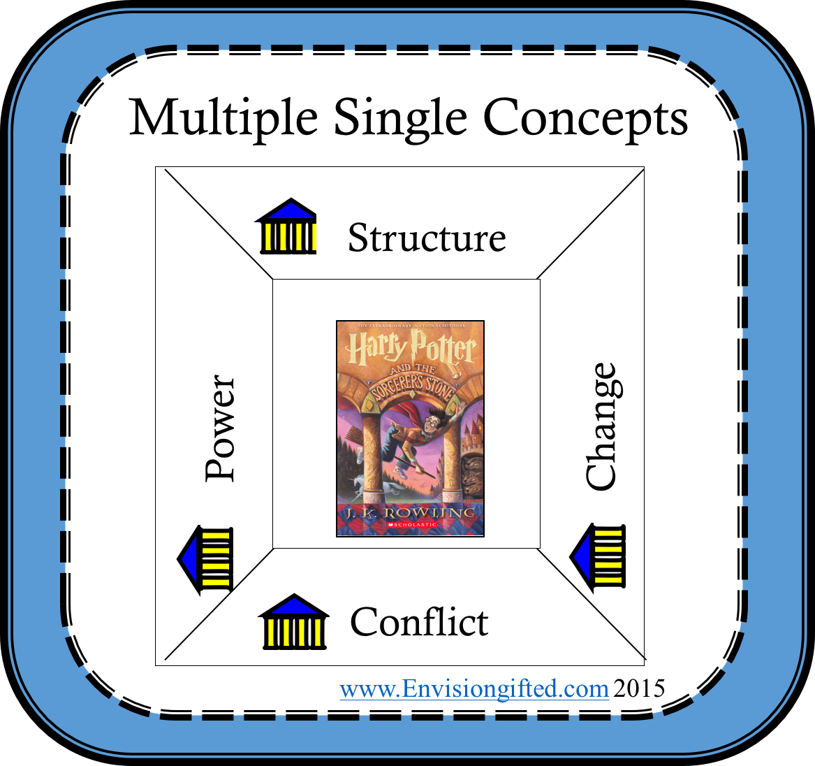 multiple-single-concepts-power
