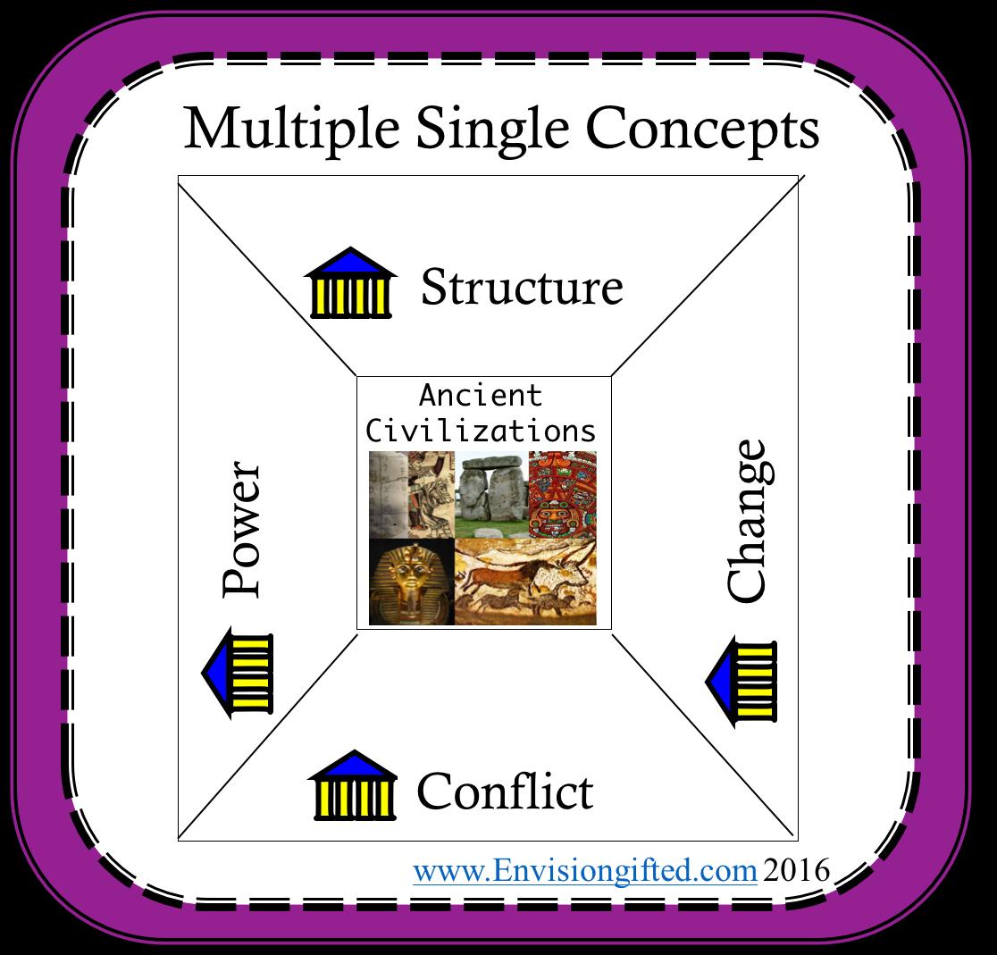 multiple-concepts-power-ancient-civ