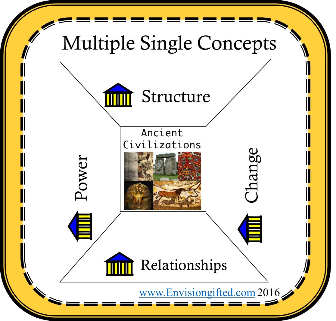 multiple-concepts-relationships