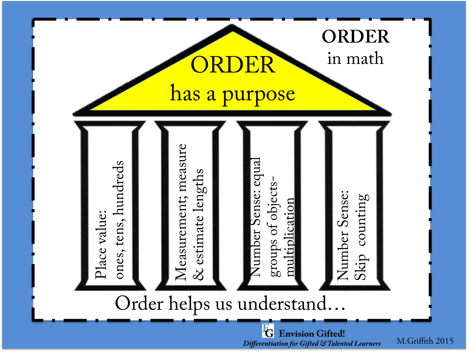 """This image shows how one might prove the generalization, """"Order has a purpose"""" """"Order helps us understand"""" mathematics."""