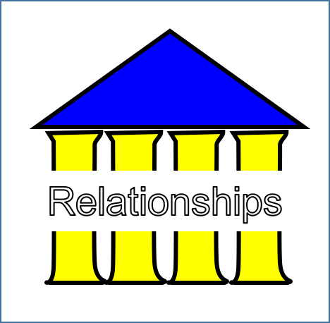 Envision Gifted. Universal Theme- Relationships