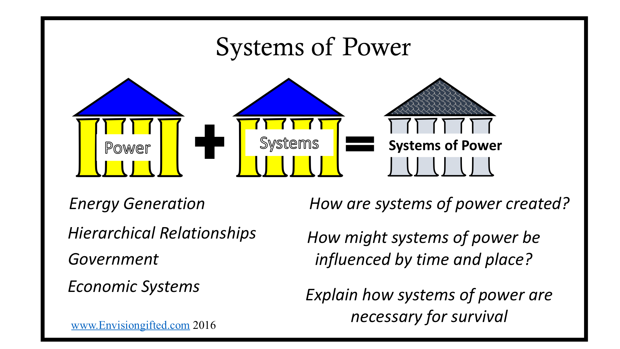 Envision Gifted. Systems-of-power