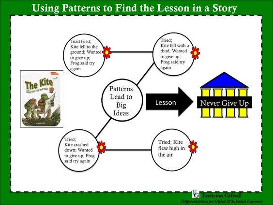 Image of Using patterns to find lesson in a story