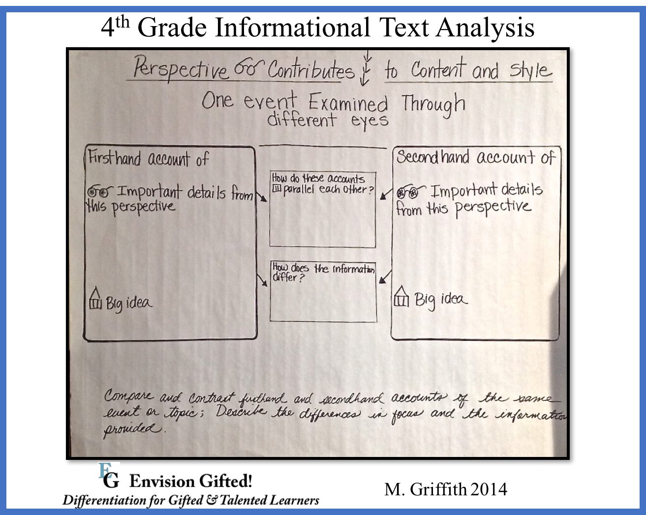 Envision Gifted. 4th Informational Text