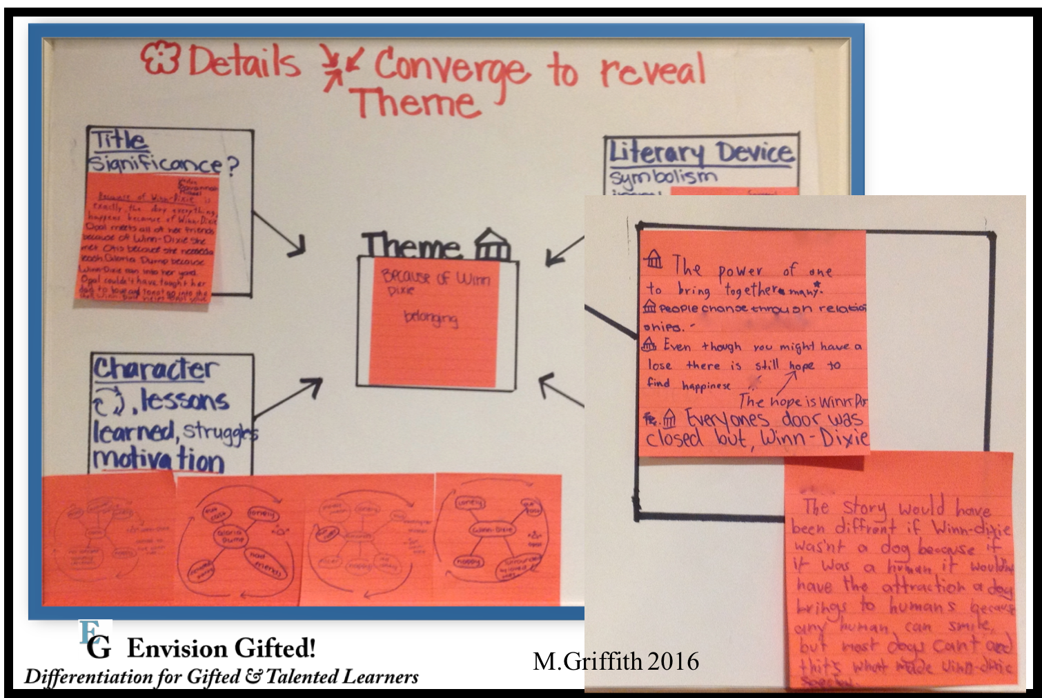 Envision Gifted. Identify Theme- Other