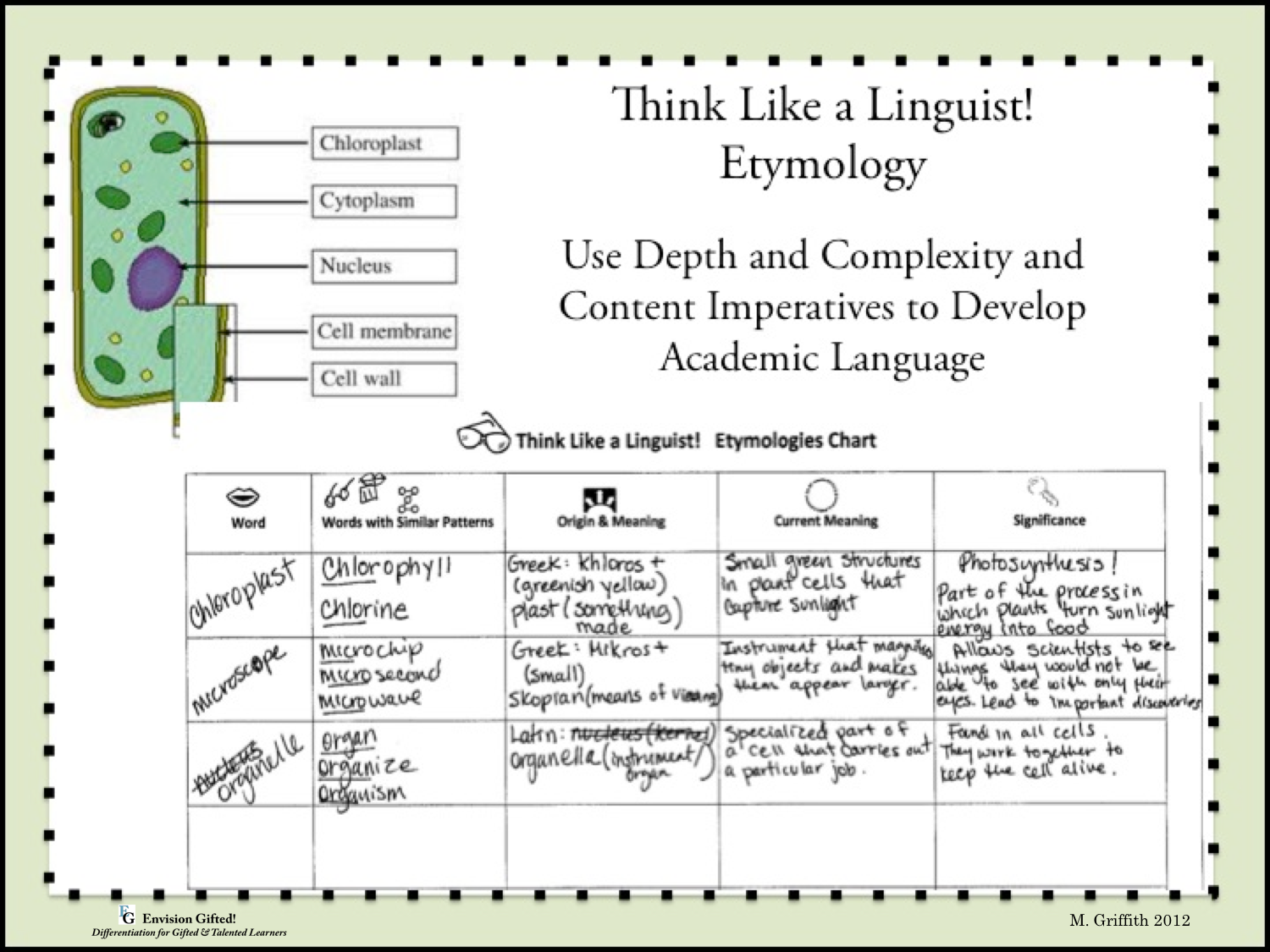 Envision Gifted. hink LIke a Linguist Etymology