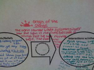 Envision Gifted. Solomon Singer Origin of Change