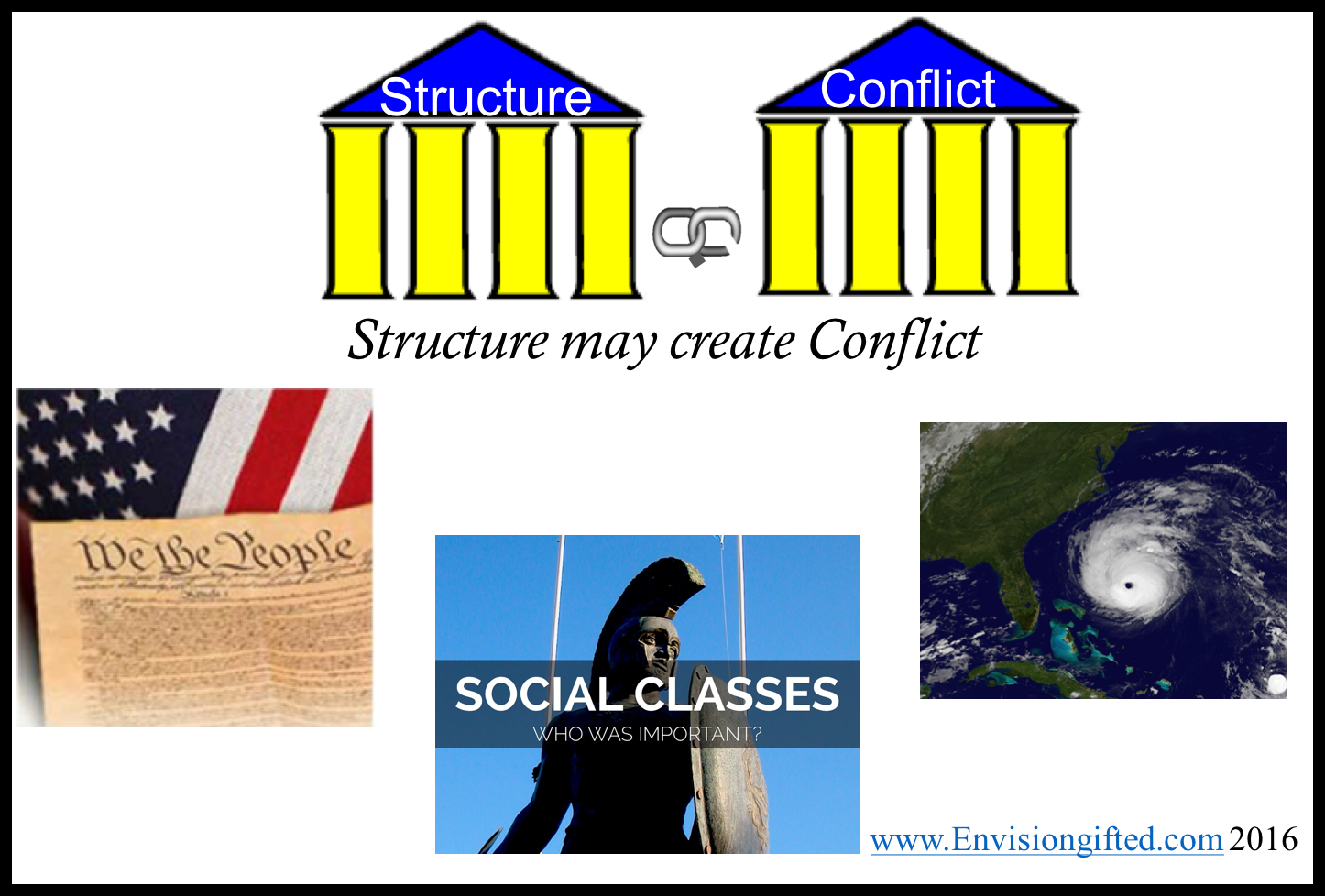 Envision Gifted. Universal Theme Structure May Create Conflict