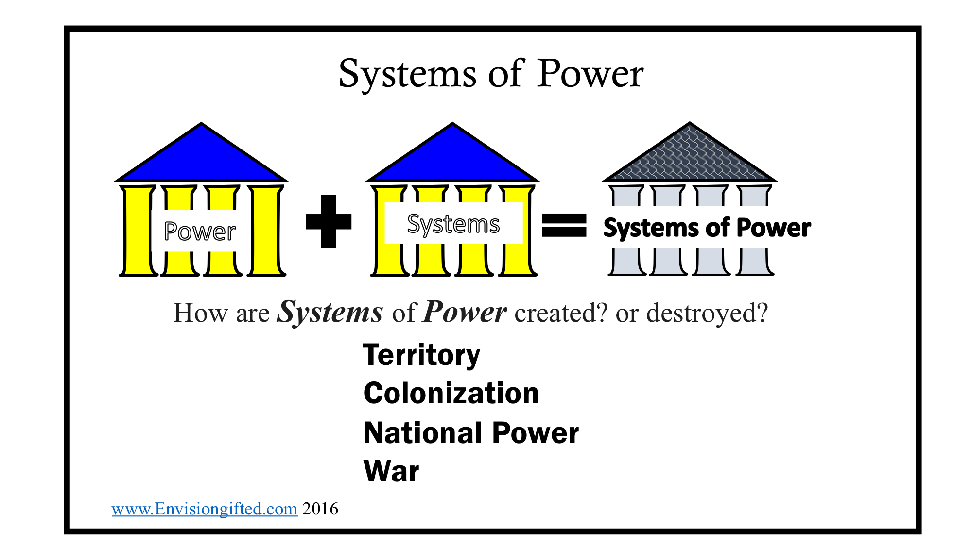 Universal Theme- Systems of Power