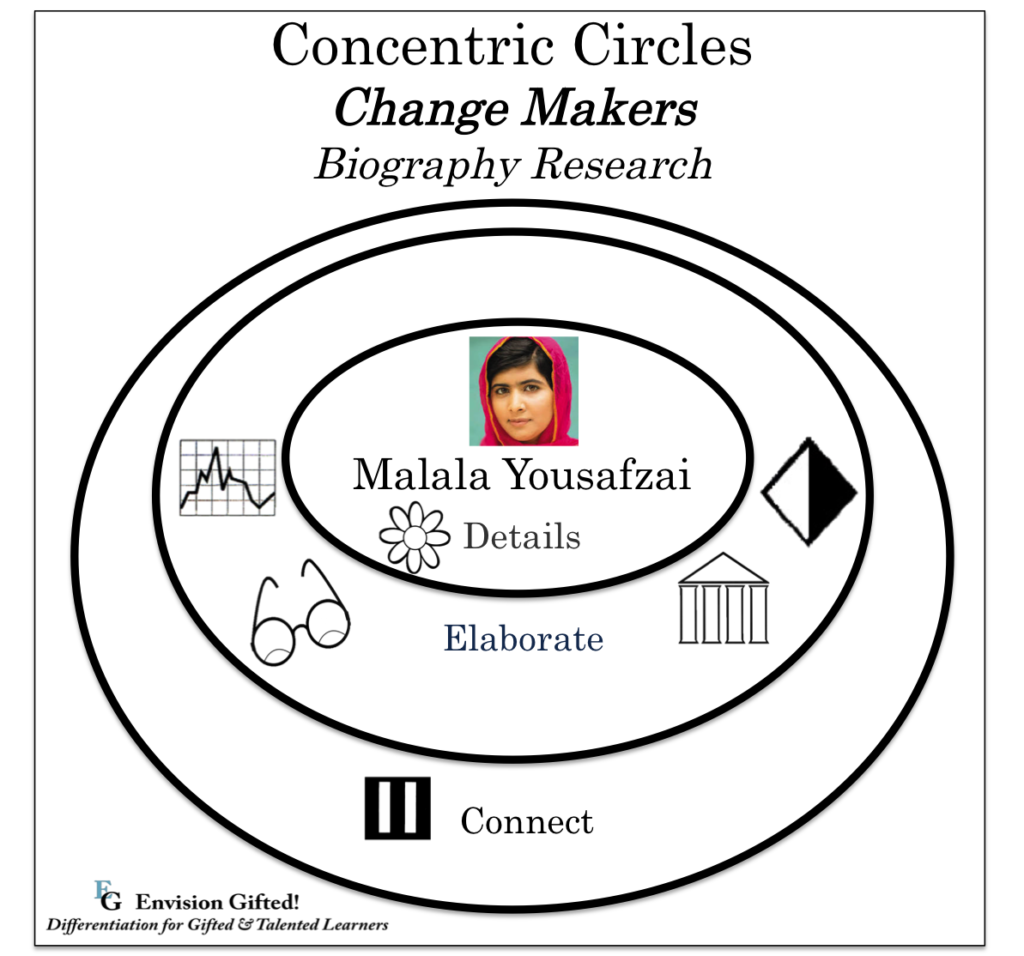 Change Makers- Concentric Circles