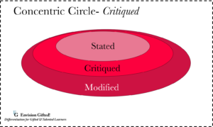 Envision Gifted. Concentric Circle Critiqued