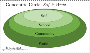 Envision Gifted. Concentric Circle Self to World
