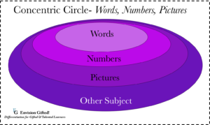 Envision Gifted. Concentric Circle Words Numbers Pictures