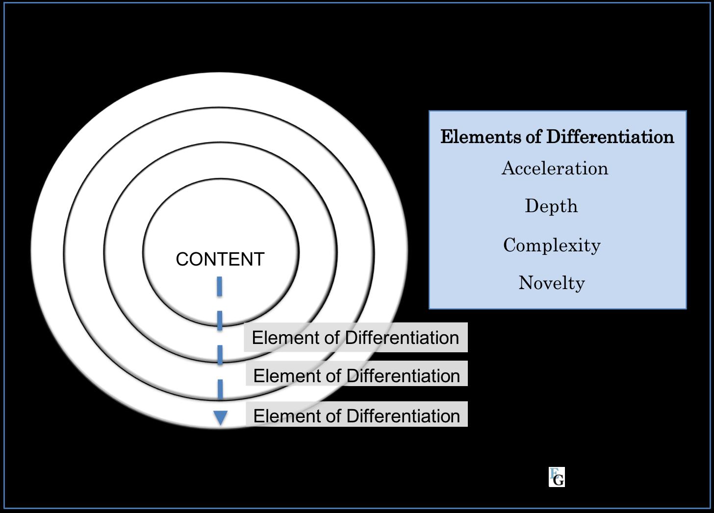 Differentiate Concentric Circles