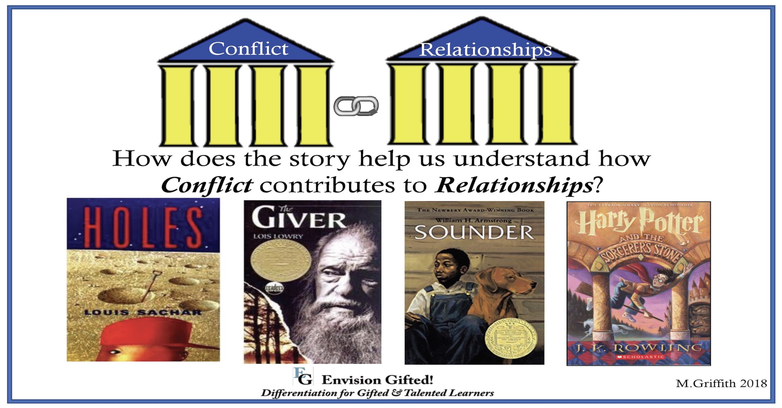 Envision Gifted. Universal Theme- Conflict contributes to Relationships
