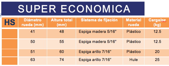 Economica Rodabol
