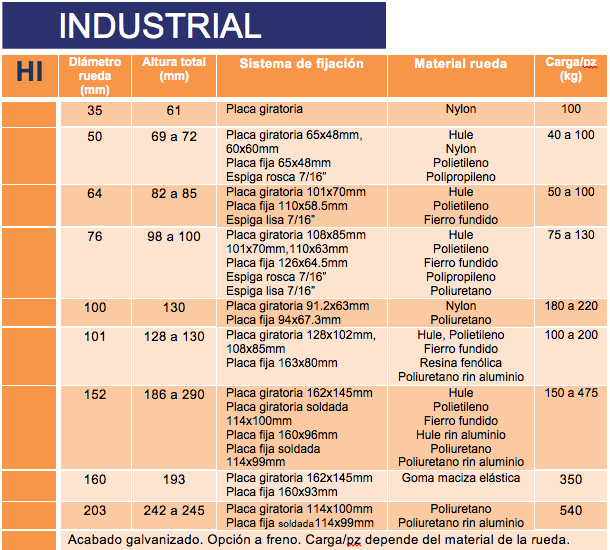 Industrial Rodabol