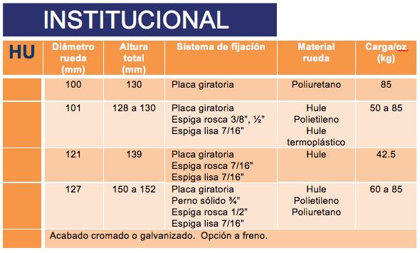 Institucional Rodabol