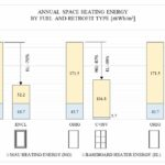 Investigating the Potential Impact of a Compartmentalization and Ventilation System Retrofit Strategy on Energy Use in High-rise Residential Buildings