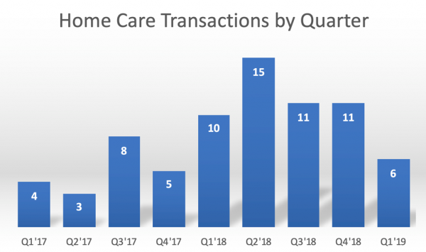 2018 year in review home health graph