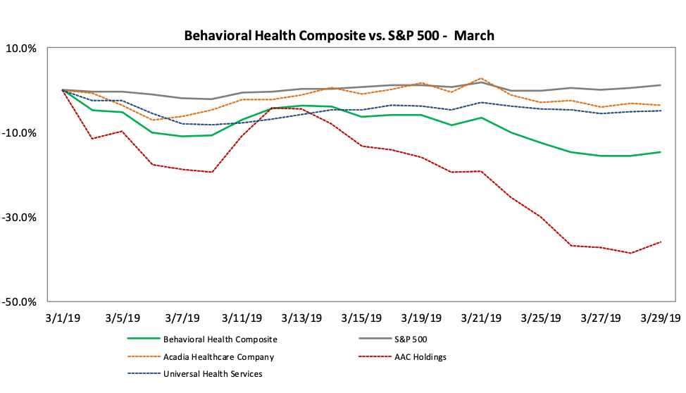 graph displaying data for january health composite