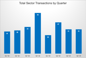 quarterly sector transactions