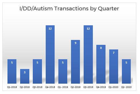 Autism facilities  M&A transactions by quarter Q2 2020