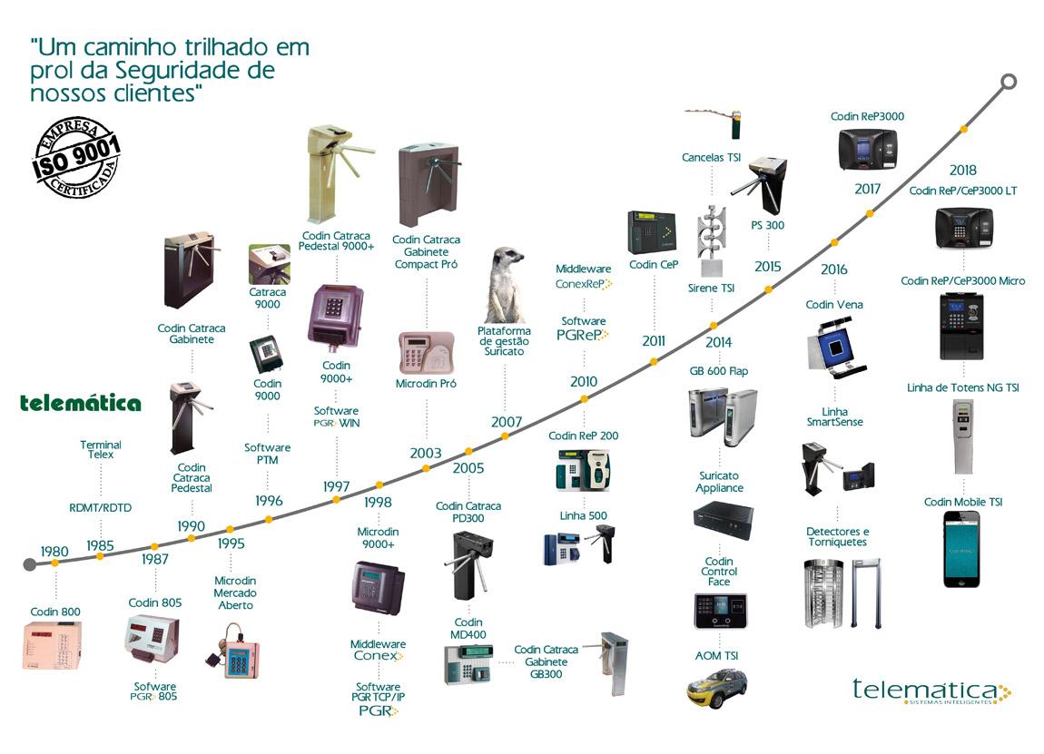 Telemática Sistemas Inteligentes é uma das mais experientes e inovadoras empresas no desenvolvimento de soluções de Seguridade