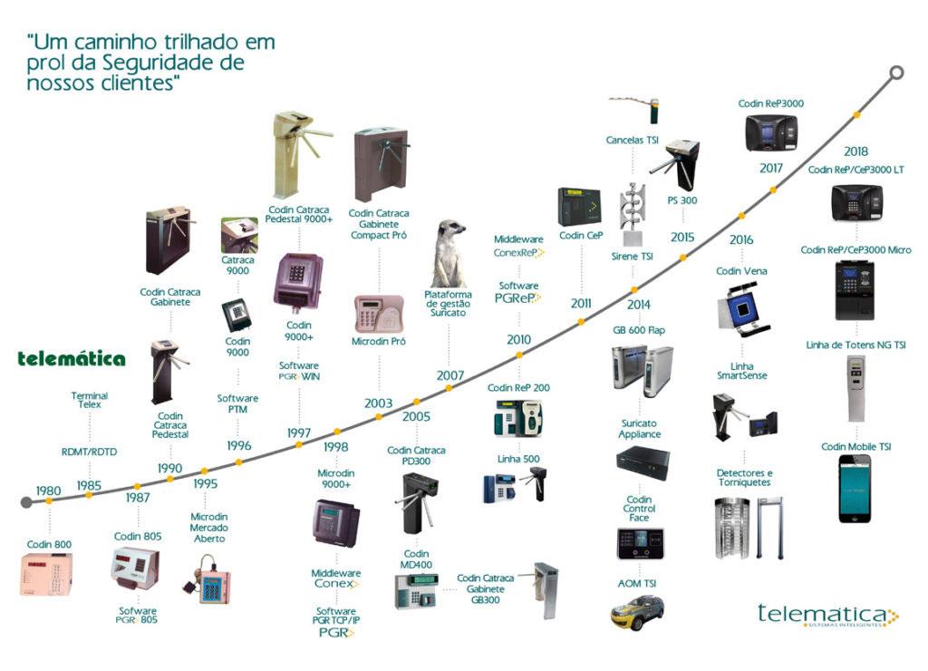 Linha Tempo Telematica