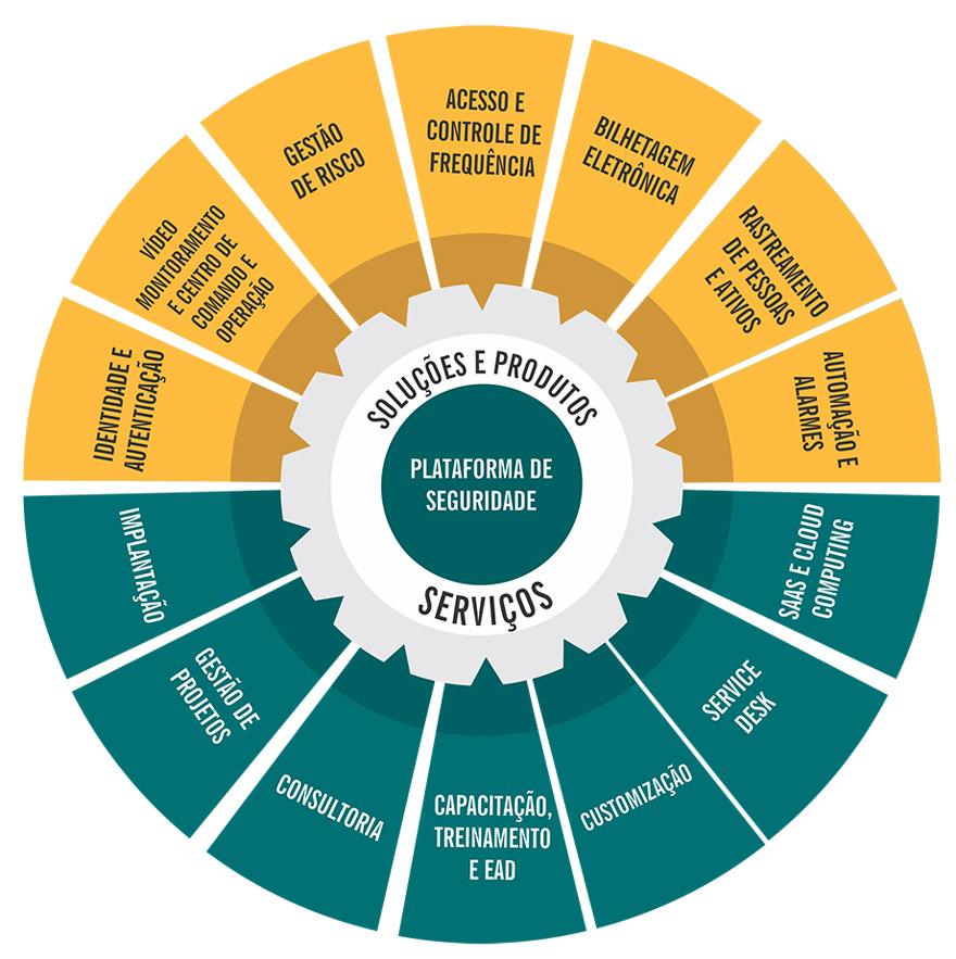 gestão integrada da segurança e controle de acesso