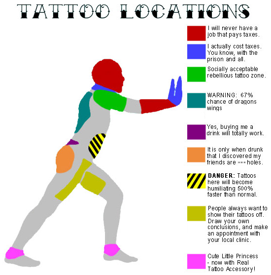 Best/Worst Areas to get a Tattoo