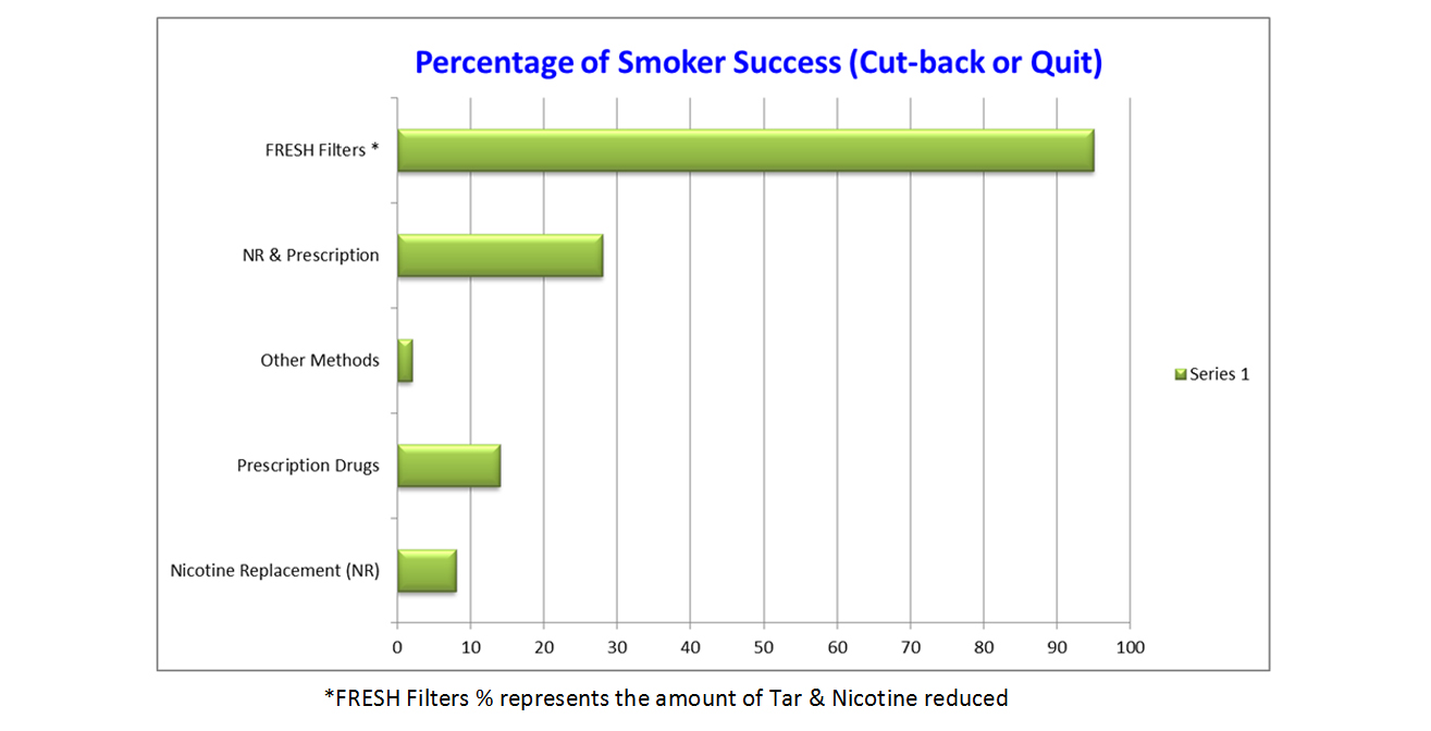 quitting-smoking-success-rates-usa