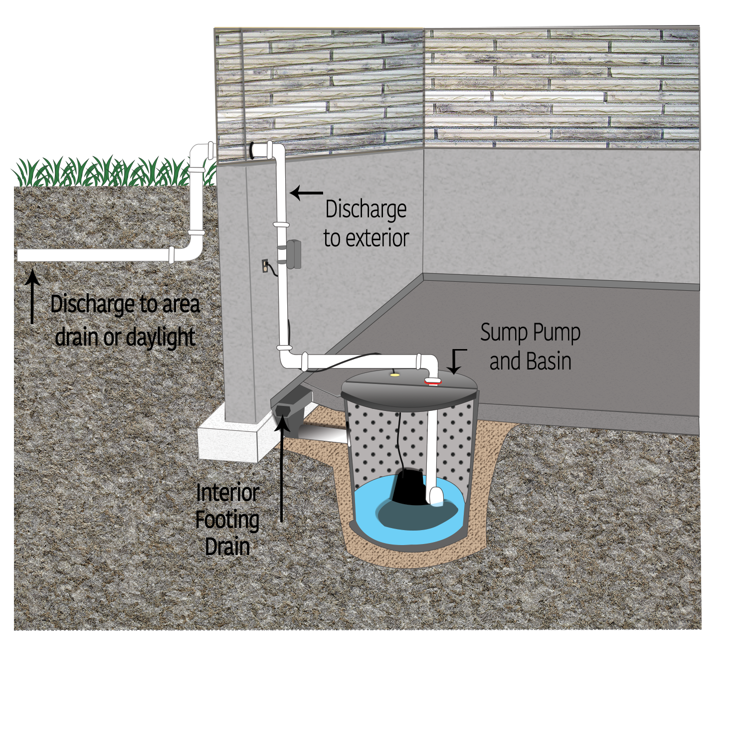 DC Solutions Sump Pump Installation