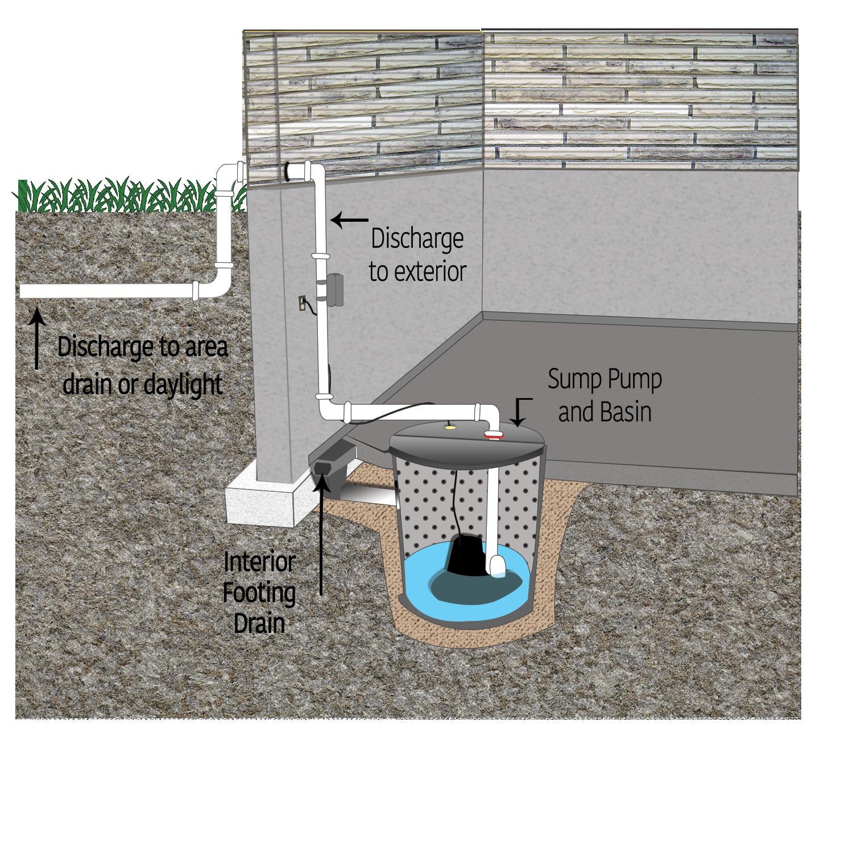 DC Solutions Sump Pump Installation