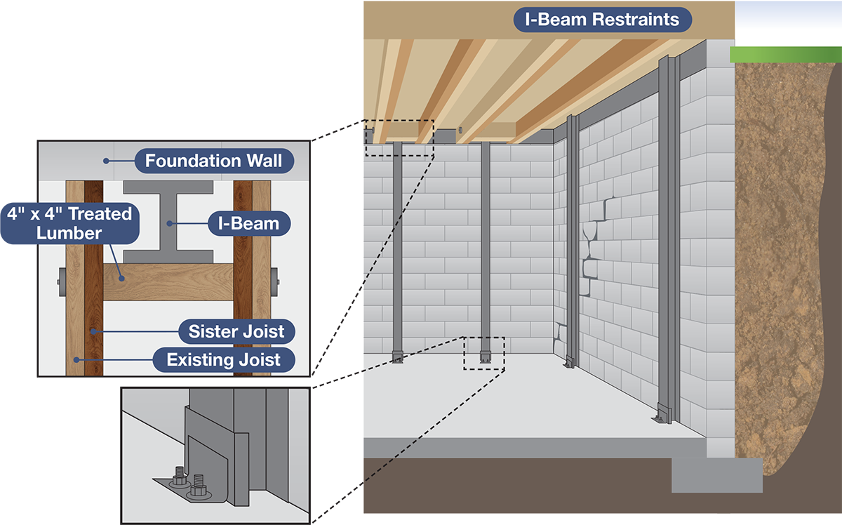 Installing I-Beam System for horizontal movement