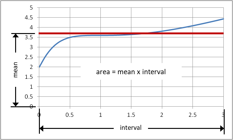 General function area under curve plot