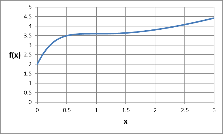 Single variable function plot
