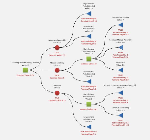 Manufacturing decision tree