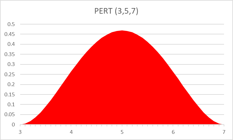 Project schedule risk - PERT 3-5-7