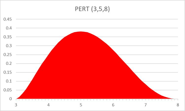 Project schedule risk - PERT 3-5-8