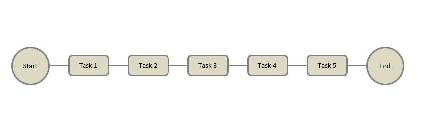 project schedule risk - tasks