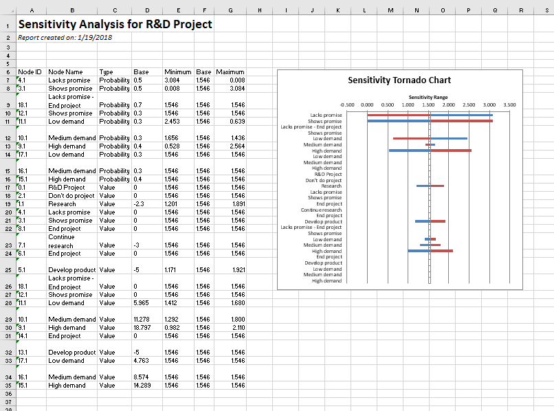 Decision tree analysis - expected value sensitivity