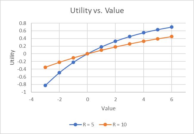 Decision tree analysis - exponential utility