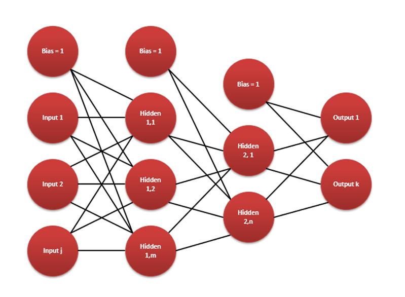 MLP Neural Network - PSO Training