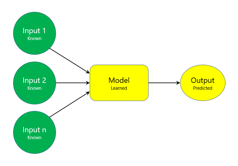 Diagram of machine learning after training