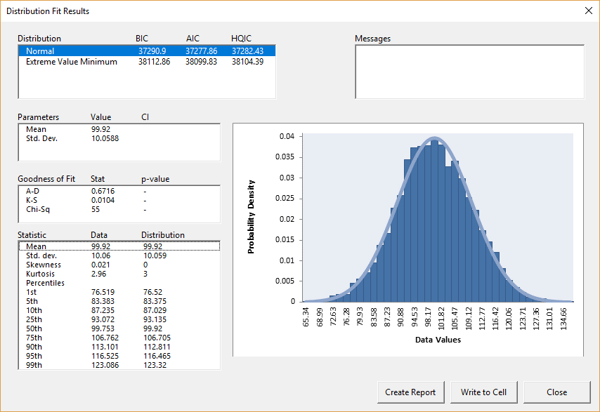 Normal distribution fit results