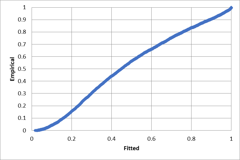 Extreme value minimum P-P plot