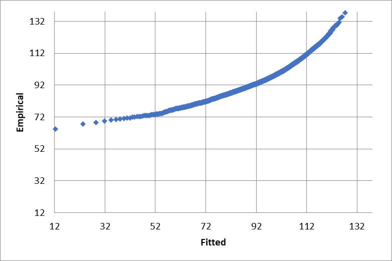 Extreme value minimum Q-Q plot
