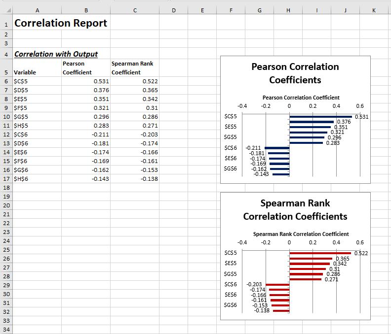 Correlation report