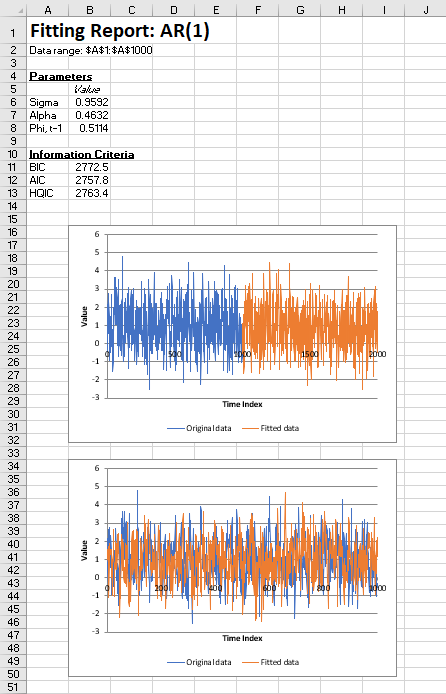 Time series fit report
